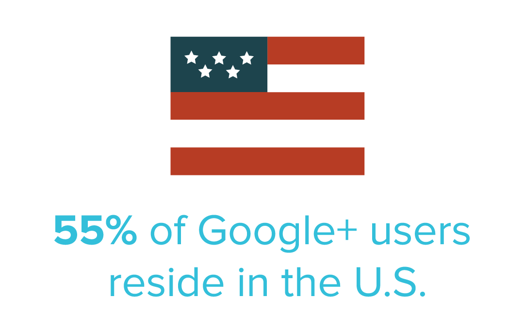graphic of how many Google Plus users reside in the US