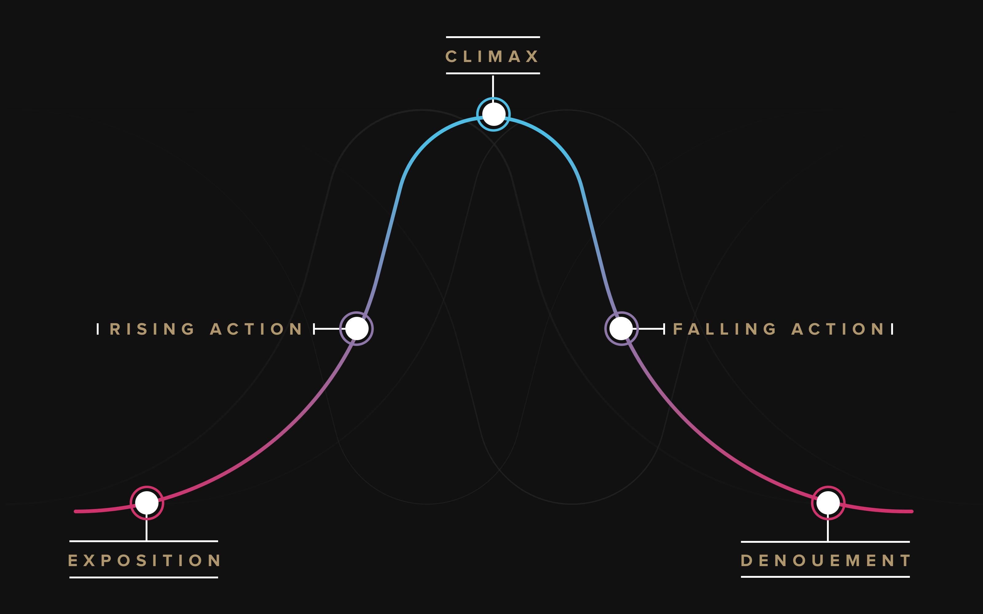 dramatic arc story map